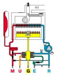 Casa moderna roma italy come funziona una caldaia - Come funziona lo scaldabagno elettrico ...